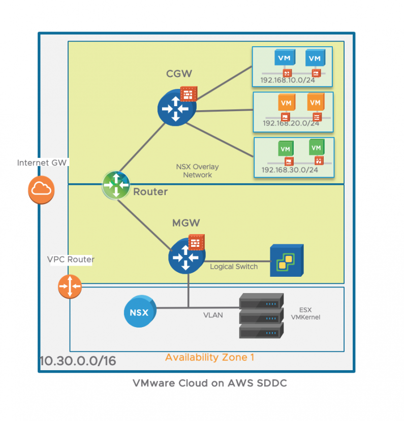 VMC on AWS multi-edge scenario