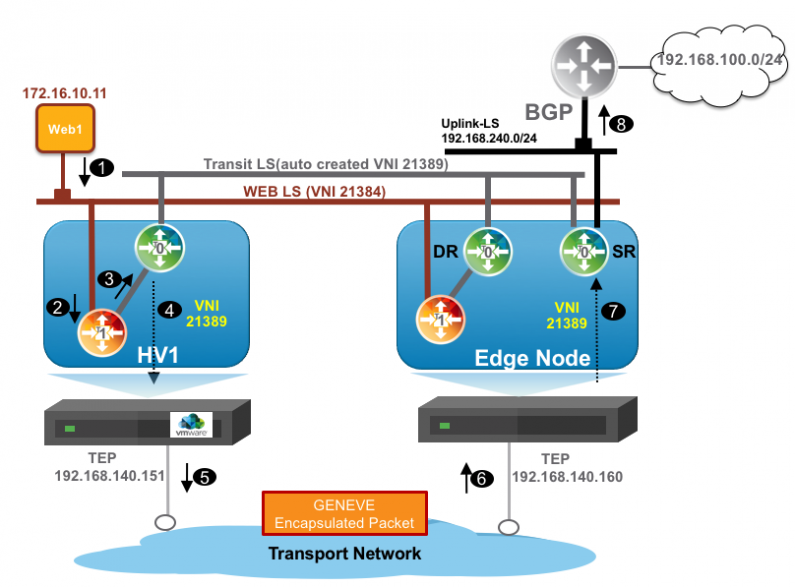 VMware Cloud on AWS – BGP Route Filtering with Postman