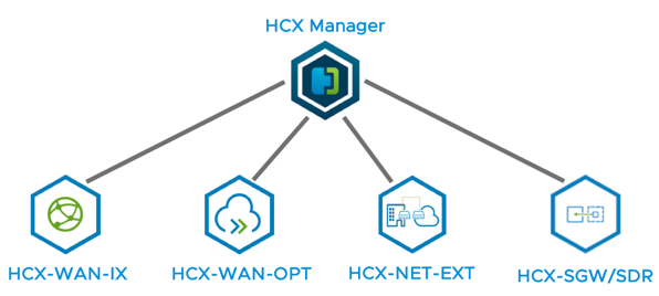 Configuring OS Assisted Migrations in VMware Cloud on AWS